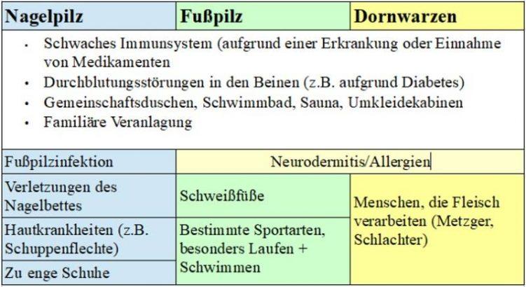 fusspilz-tabelle